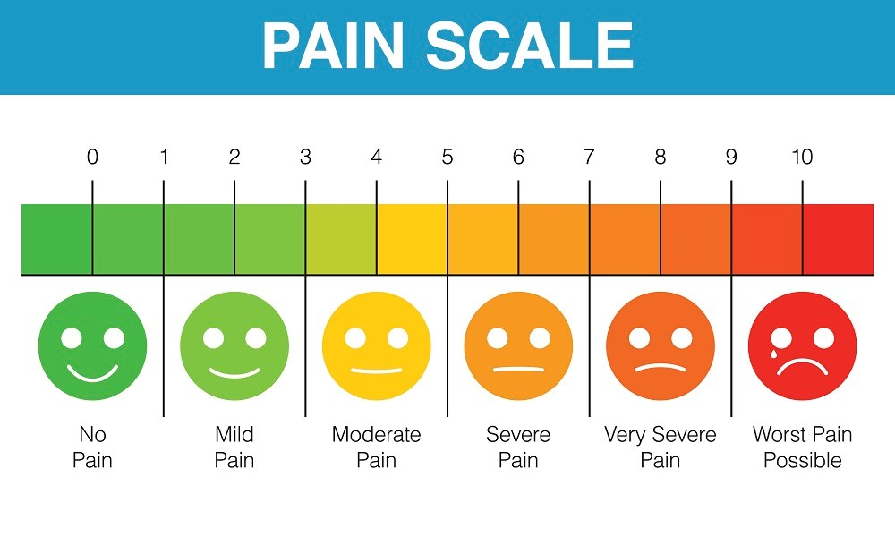 Verbal Numerical Rating Scale: A Reliable Pediatric Pain Assessment Tool